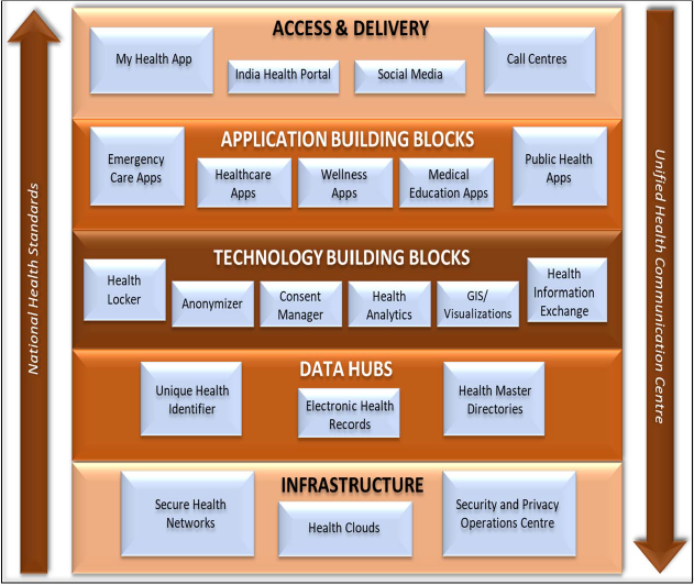 Building Blocks of NDHB
