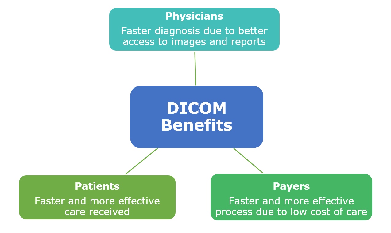 DICOM Purpose