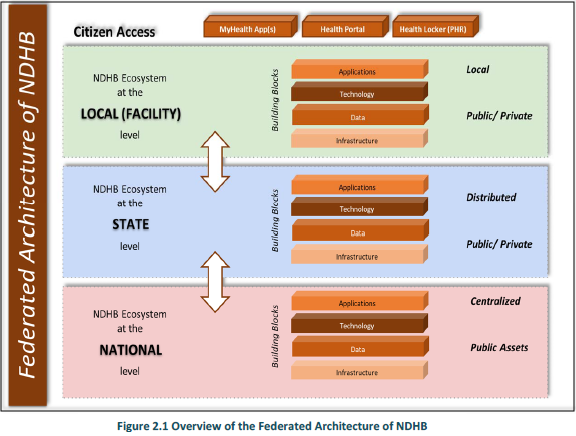Federated Architecture of NDHB