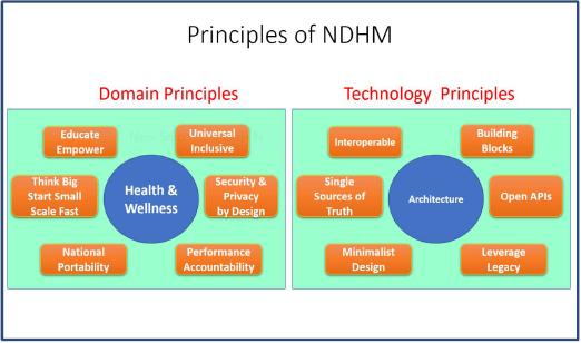 Principles of NDHM