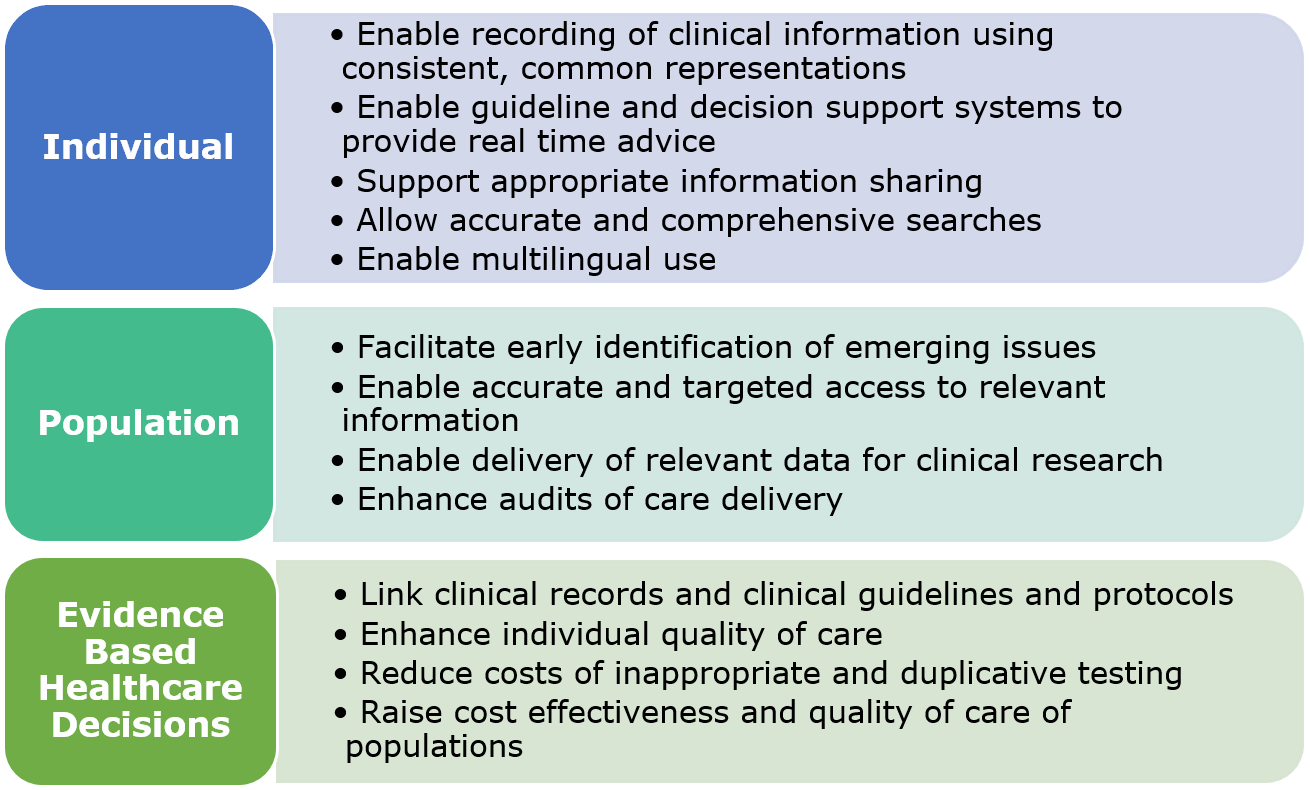 Purpose of SNOMED CT Standard