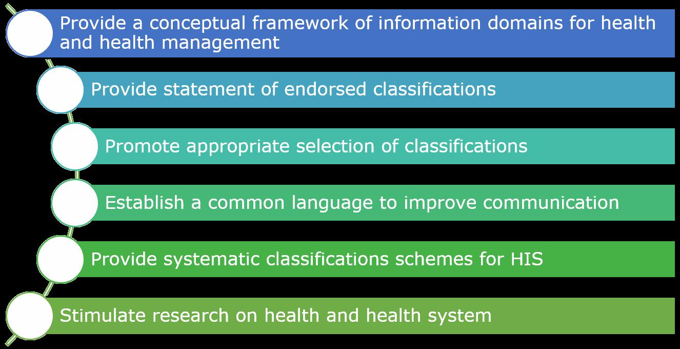 Purpose of ICD Standard