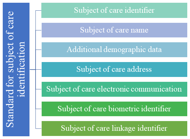 Data elements and interrelated components
